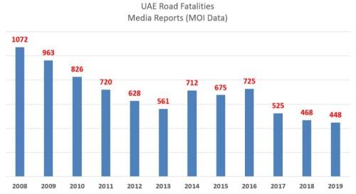 UAE Road Traffic Fatalities 2008 to 2019 chart